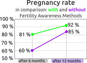 pregnancy rate - fertility awareness